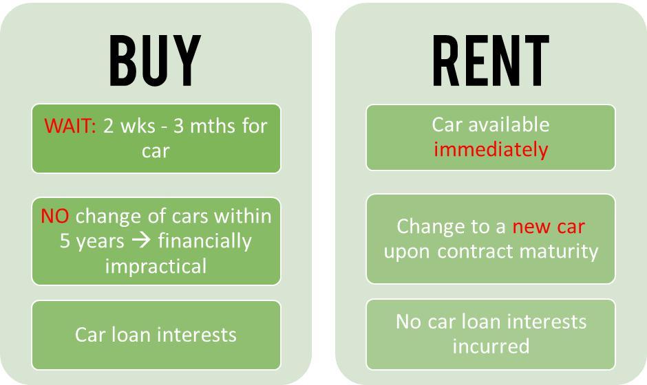 Buy Car vs Rent Car5